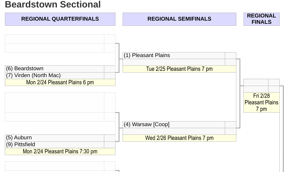 2A Plains Regional Bracket